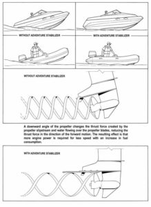 Illustration of how a boat stabilizer works | Adventure Marine
